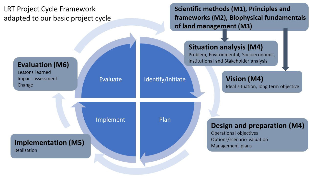 LRT project cycle framework
